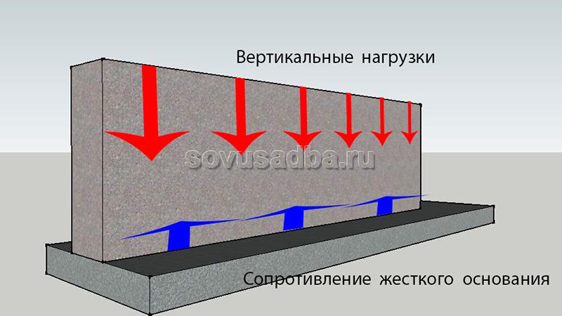Бетон работает на где заказать бетон цены