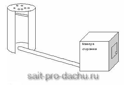 Как построить на даче коптильню своими руками