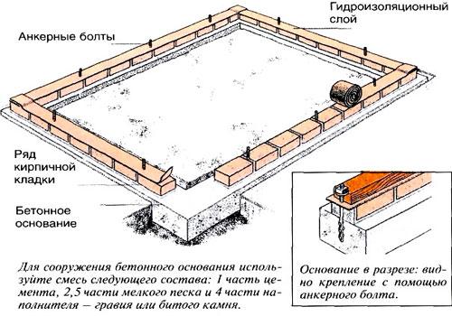 фундамент для теплицы-3