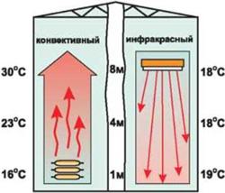 Инфракрасное отопление теплицы