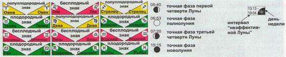 Схематические обозначения Лунного календаря 2014