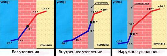 Схема теплоизоляции стен дома