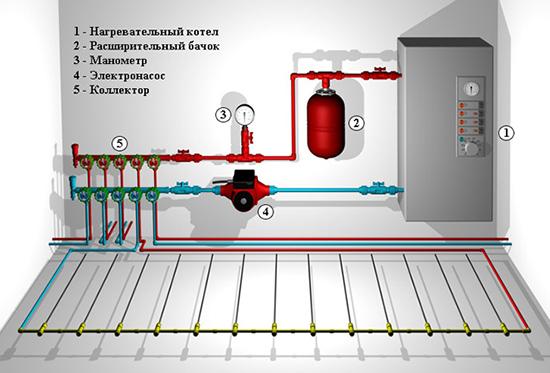 Схема устройства водяной напольной системы отопления