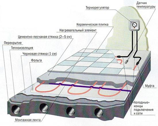 Схем теплого кабельного пола с подогревом