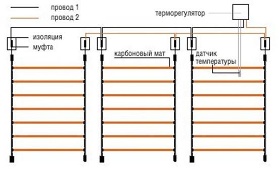 Схема укладки карбоновых стержневых матов