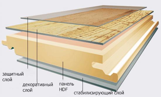 Схема строения ламинированной доски